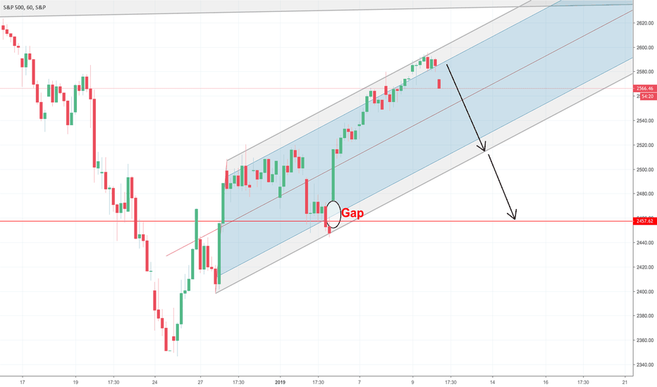 SPX: S&P500 Potential Bearish Reversal