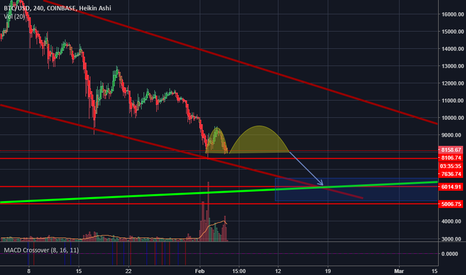 BTCUSD: BTC/USD cup and handle pattern?