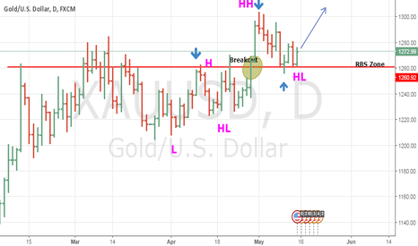 XAUUSD: Gold Daily Trade Setup