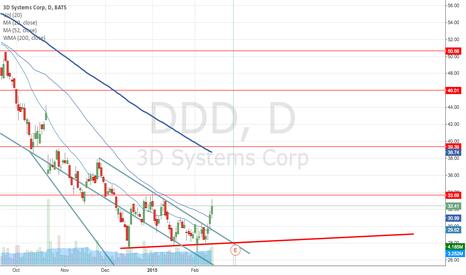 DDD: Bear market could anticipate earnings declining ?
