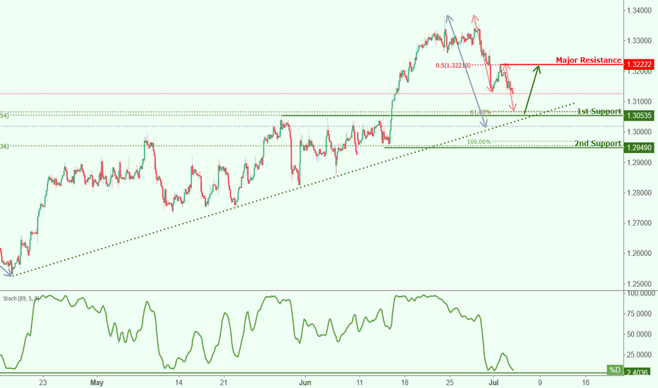 USDCAD: USCAD approaching support, potential bounce!