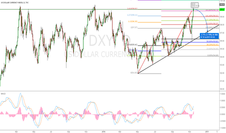 DXY: AB=CD+1.414/1.618