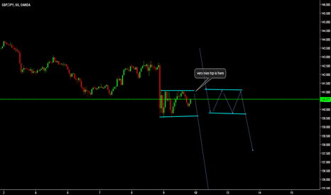 GBPJPY: very nice sell