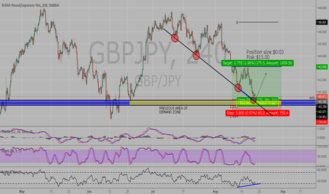 GBPJPY: Correction move on gbp jpy