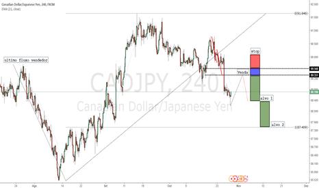 CADJPY: Fugindo do Dólar Part.1