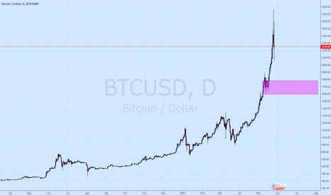 BTCUSD: Load the Bitcoin boat if we get here