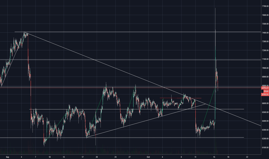BTCUSDT: Strong Resistance can mean strong support