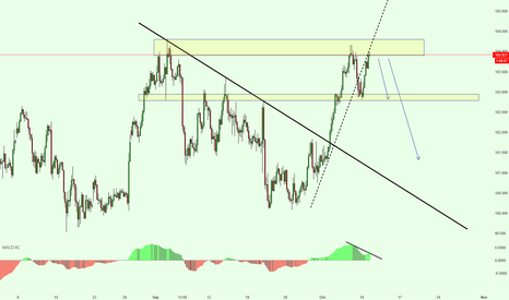 USDJPY: USDJPY Short Analysis