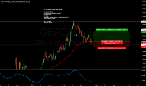 GBPCAD: GBPCAD Long Double Bottom & Weekly Deceleration