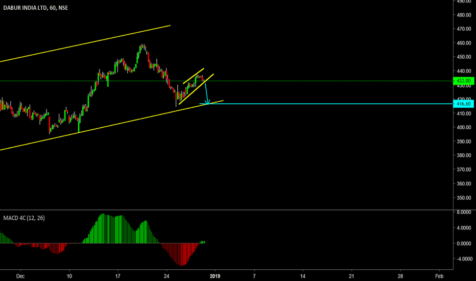 DABUR: Sell Futures on Brake of structure