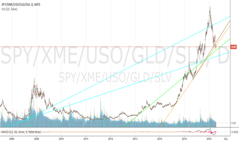 SPY/XME/USO/GLD/SLV: SPY/XME/USO/GLD/SLV Ratio 4/18/2016 (All-Time View)