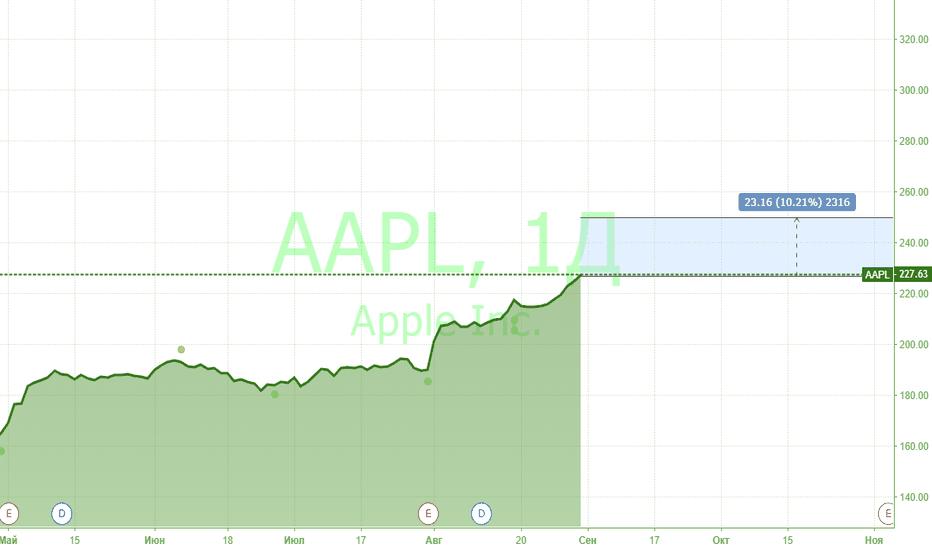 AAPL: Коррекцию не ждать! 12 сентября презентация Apple.