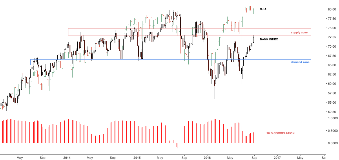 Bank index at overhead supply zone