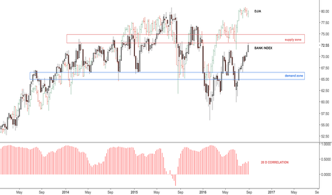 BKX: Bank index at overhead supply zone