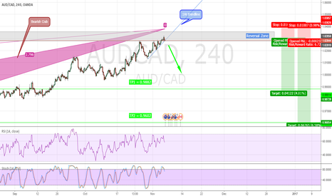 AUDCAD: AUDCAD - Bearish crab with excellent R/R