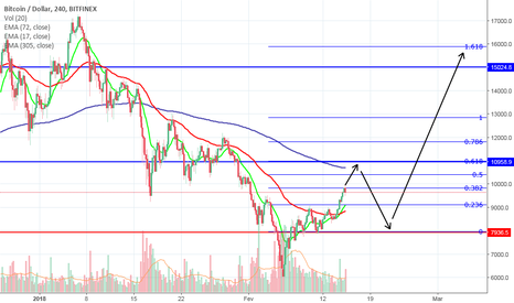 BTCUSD: BTC confirmando onda 1? BTC confirming wave 1?