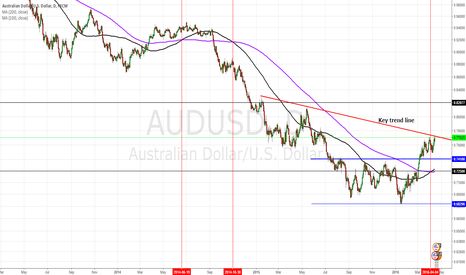 AUDUSD: Aussie: The signal of rally in chart. Prepare to soar.