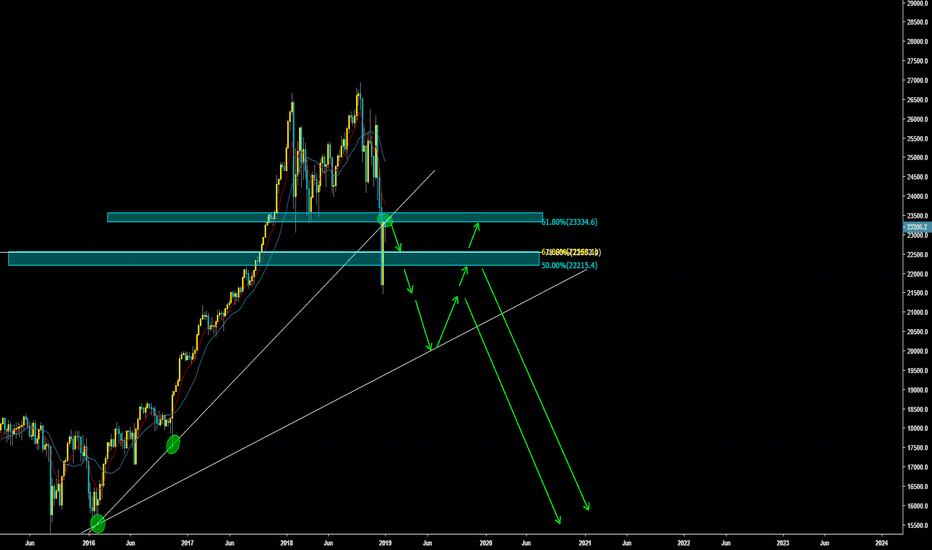 US30USD: US30 Possible Swing Sell