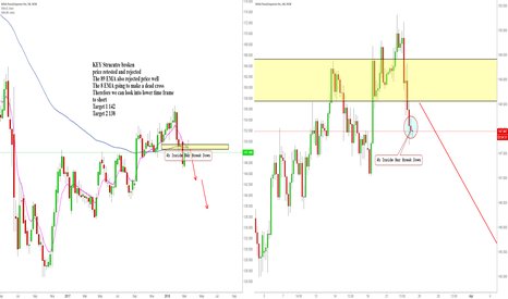 GBPJPY: GBPJPY Weekly Trade