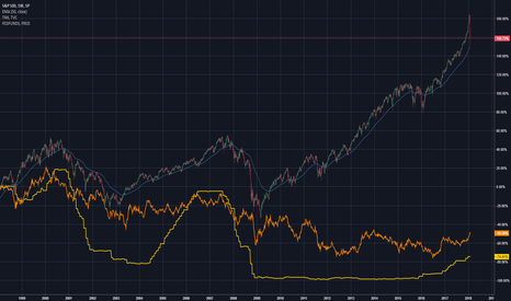 SPX: 10 year treasury yield and interest rates Vs. S&P500