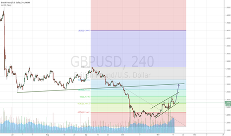 GBPUSD: Retest of GBP