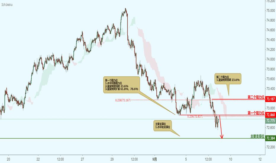 NZDJPY: NZDJPY 纽元兑日元(30分钟图)-接近阻力位,下跌!