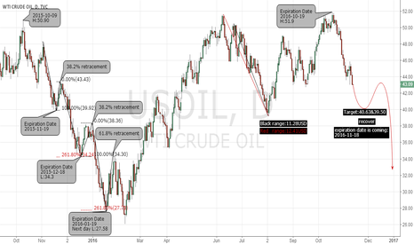 USOIL: usoil expiration date is coming