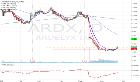 ARDX: ARDX - Fallen angel pattern Long from $5.17 to $7.23