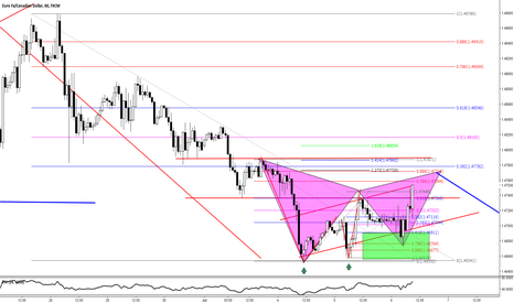EURCAD: EURCAD - Bearish Gartley Formation Returning to Structure