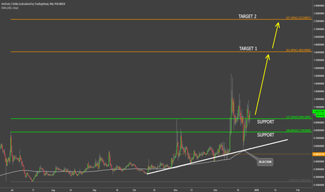 VRCUSD: VeriCoin Trend Remains Bullish