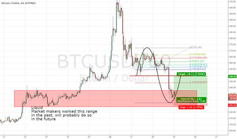 BTCUSD: A little scalp. Liquidity in Bitcoin