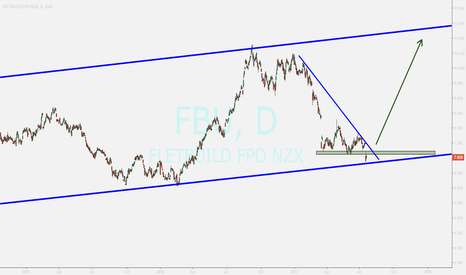 FBU: FBU ...possible returning toward uptrend