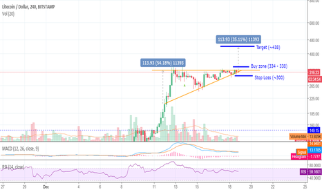 LTCUSD: Pennant formation - Watch for the breakout