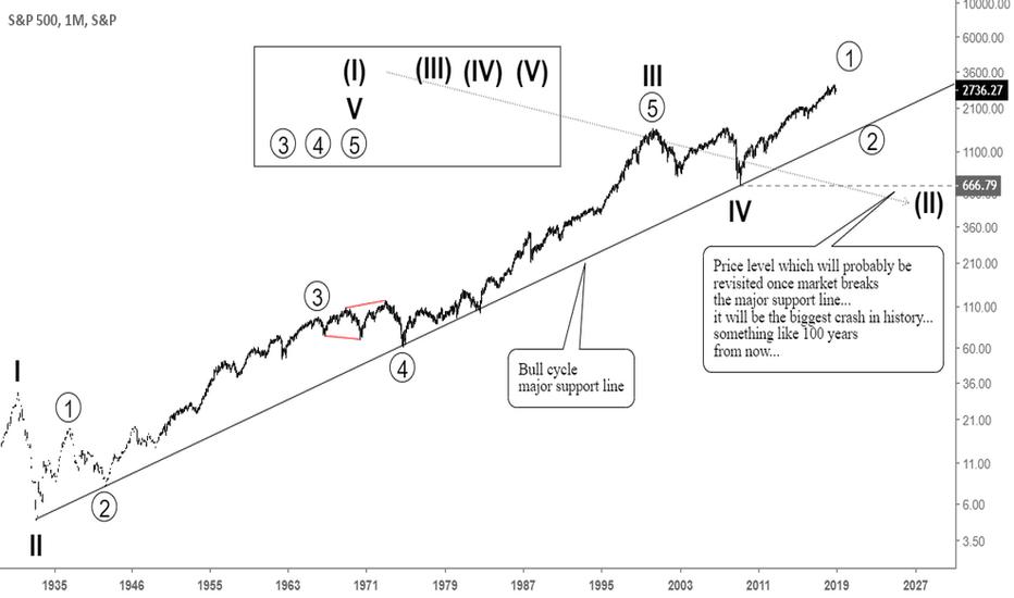 SPX: Very long term