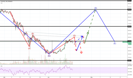 ETHUSD: What to Expect... (Update: Volatility to the Max)