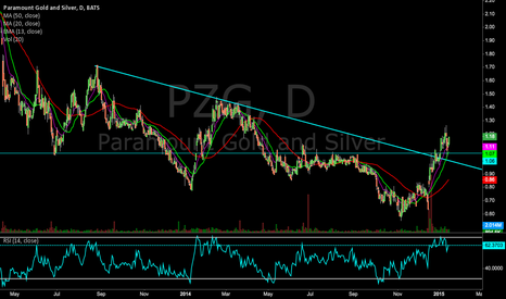 PZG: $PZG Big trend break
