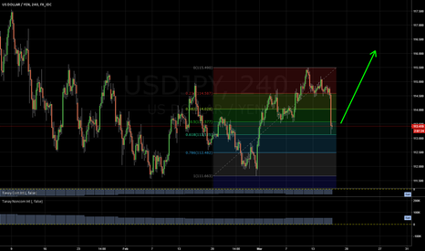 USDJPY: USDJPY LONG: Fib retracement