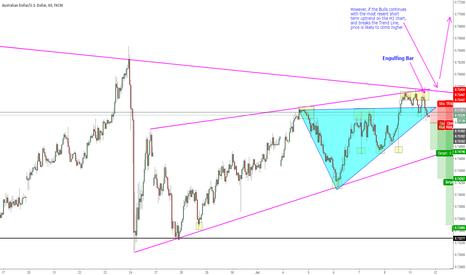 AUDUSD: AUD/USD H1 Chart. SHORT Outlook