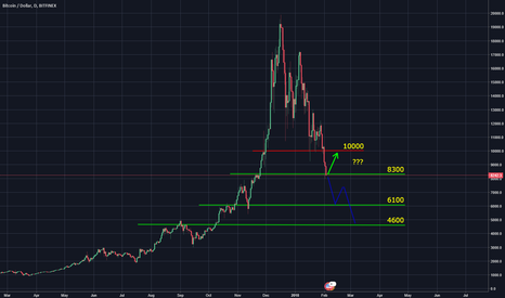 BTCUSD: Will we retest the $4600 level?