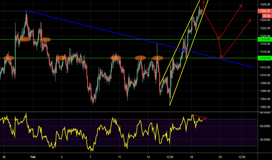 GOLD: GOLD - Potential rising wedge w/ bear RSI, could retrace