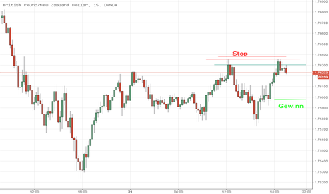 GBPNZD: Doppel Top