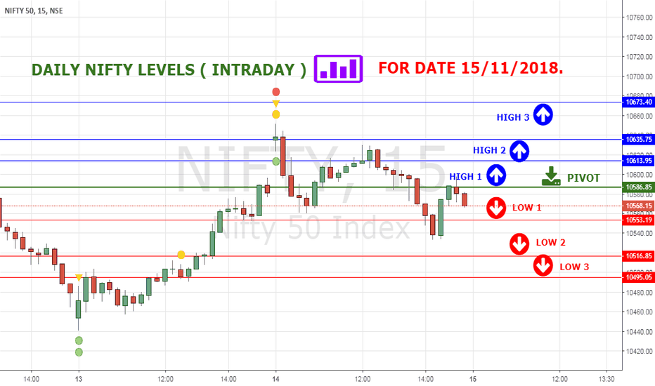 NIFTY: NIFTY HIGH LOW LEVELS FOR 15 NOV 18