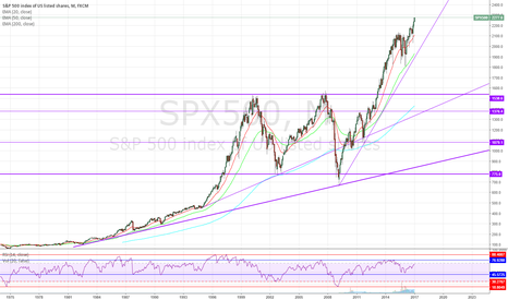 SPX500: Are we going to test 200MA