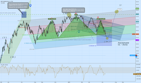 USOIL: CL very close from finishing a very large H/S pattern