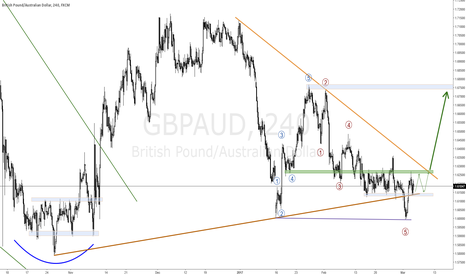 GBPAUD: GBPAUD IS GETTING READY FOR A BULL MOVE