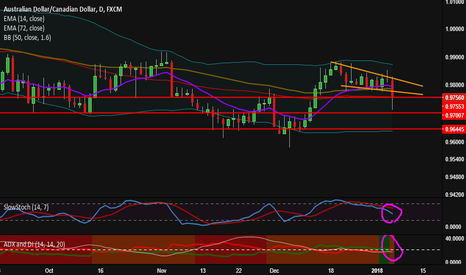 AUDCAD: AUDCAD Staring Down