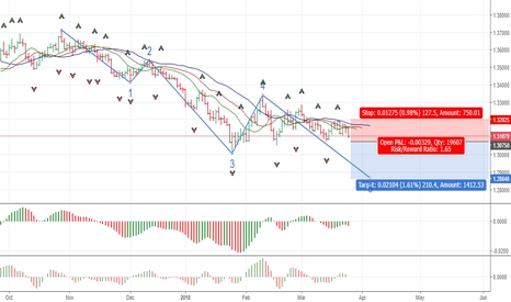 USDSGD: USDSGD: the beginning of the 5th Elliott wave