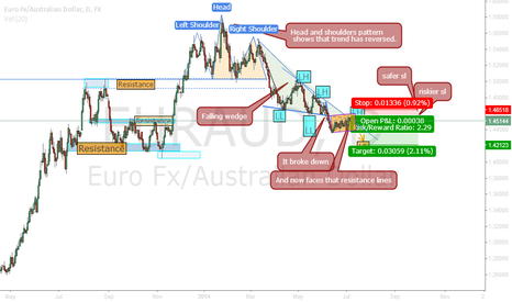 EURAUD: EURAUD to go down.