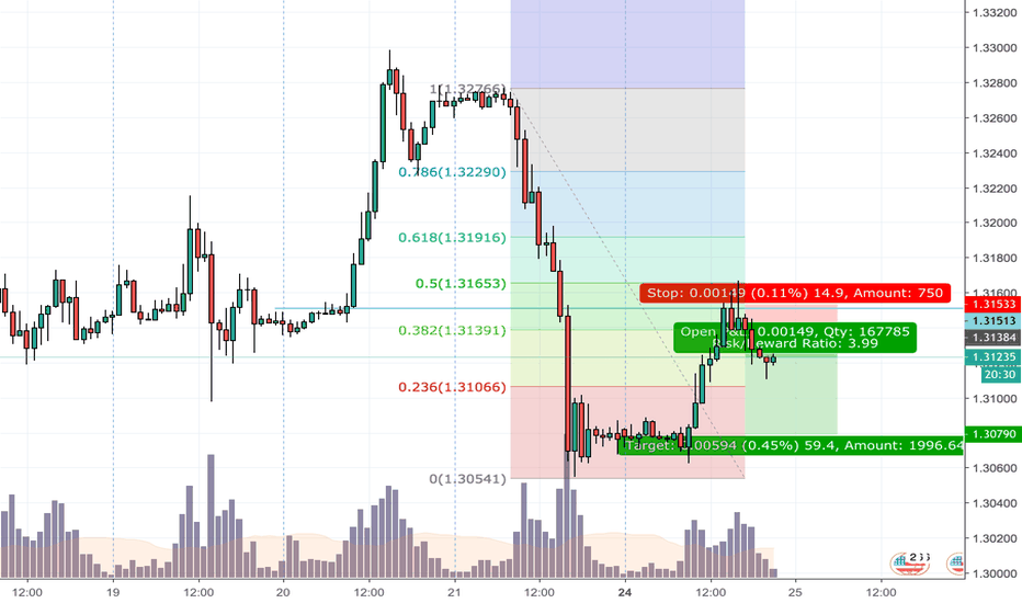 GBPUSD: Went Short on GBP/USD