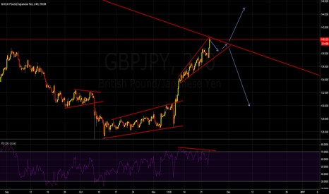 GBPJPY: Looking for short position